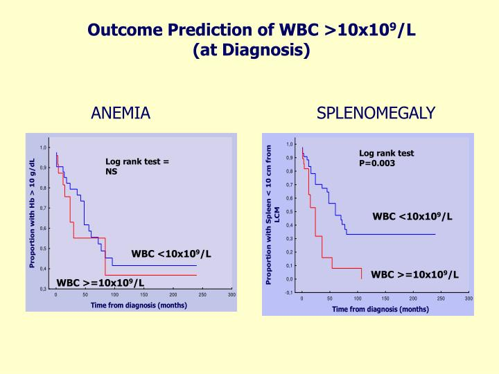 Outcome Prediction of WBC >10x10