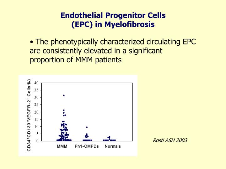 Endothelial Progenitor Cells  (EPC) in Myelofibrosis