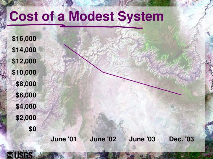 Cost of a Modest System