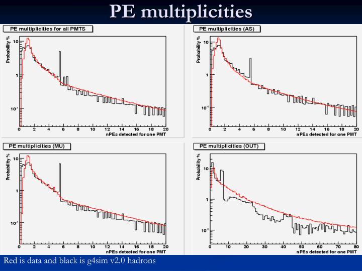 PE multiplicities