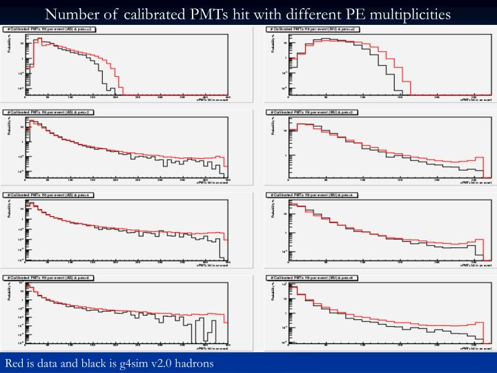 Number of calibrated PMTs hit with different PE multiplicities