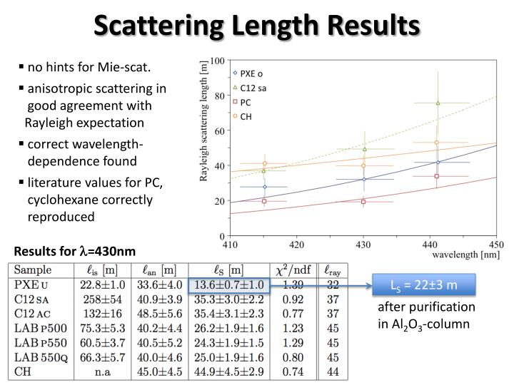 Scattering Length Results