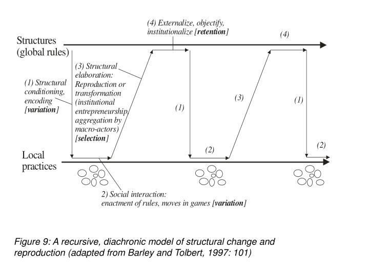 Figure 9: A recursive, diachronic model of structural change and