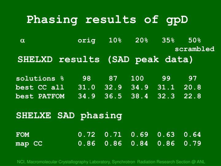 SHELXD/E results