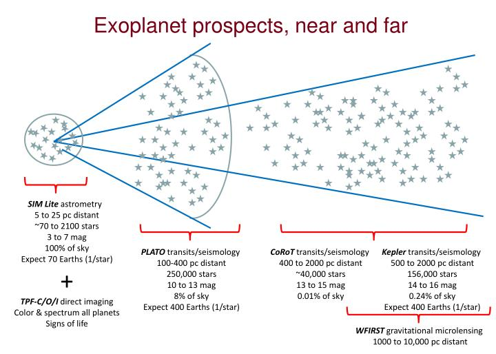 Exoplanet prospects, near and far