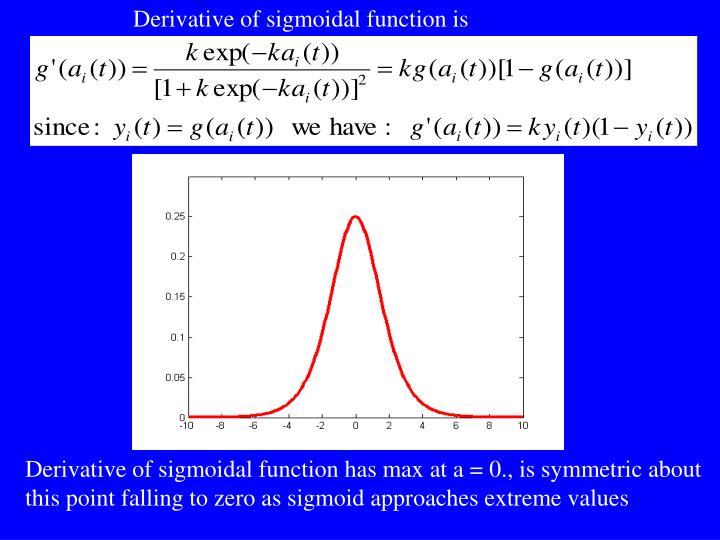 Derivative of sigmoidal function is