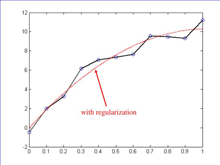 without regularization