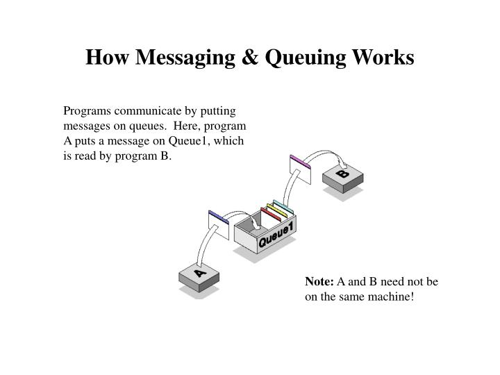 How Messaging & Queuing Works