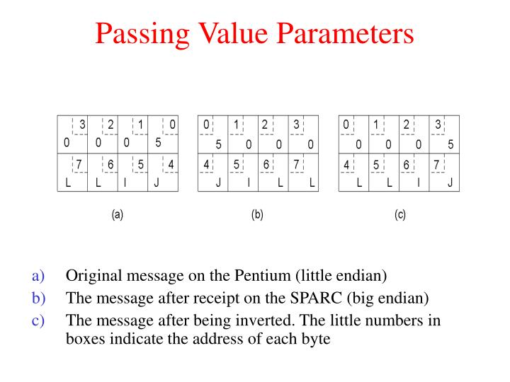Passing Value Parameters