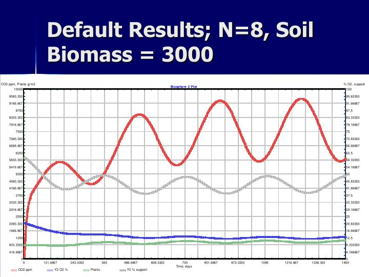 Default Results; N=8, Soil Biomass = 3000