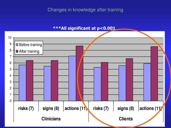 Changes in knowledge after training