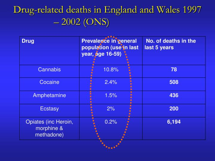 Drug-related deaths in England and Wales 1997 – 2002 (ONS)