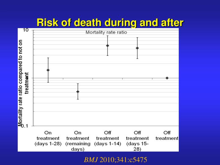 Risk of death during and after treatment