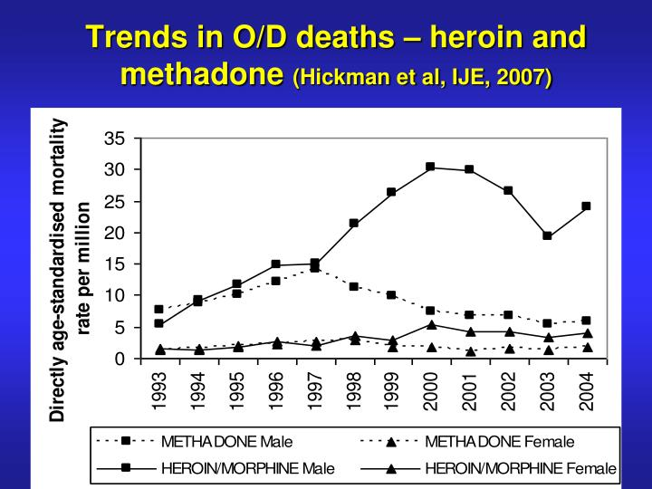 Trends in O/D deaths – heroin and methadone