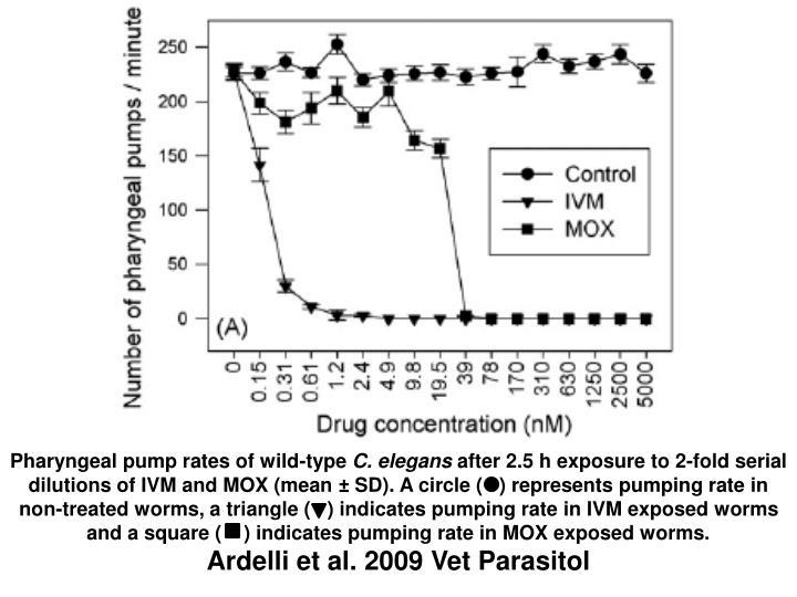 Pharyngeal pump rates of wild-type