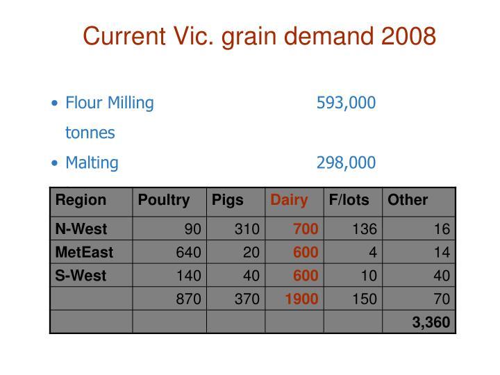 Current Vic. grain demand 2008