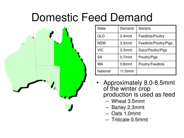 Domestic Feed Demand