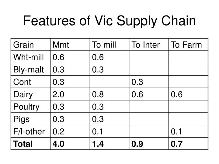 Features of Vic Supply Chain