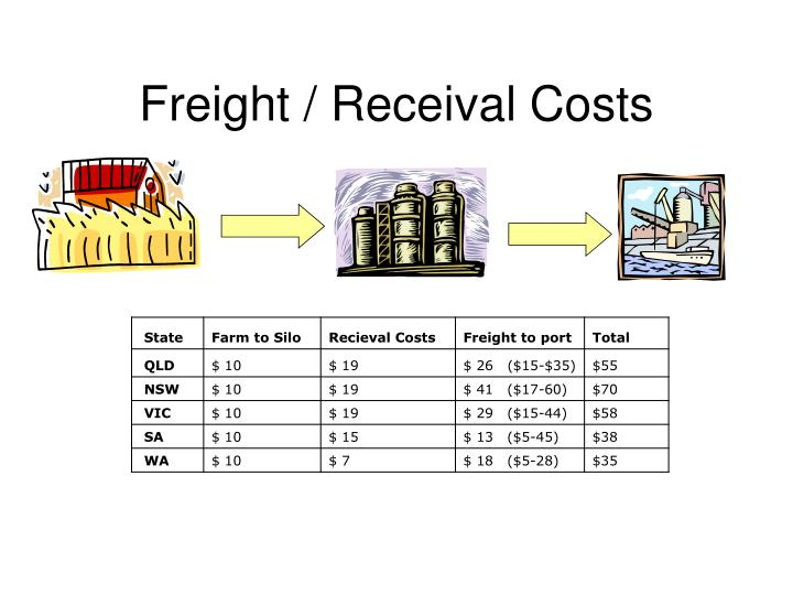Freight / Receival Costs