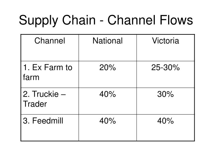 Supply Chain - Channel Flows