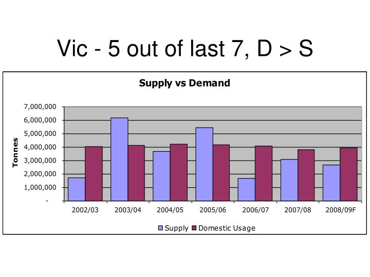 Vic - 5 out of last 7, D > S