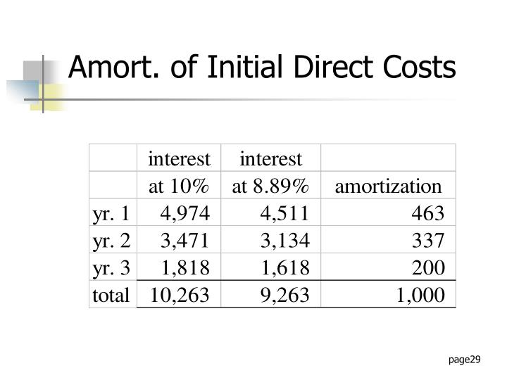 Amort. of Initial Direct Costs