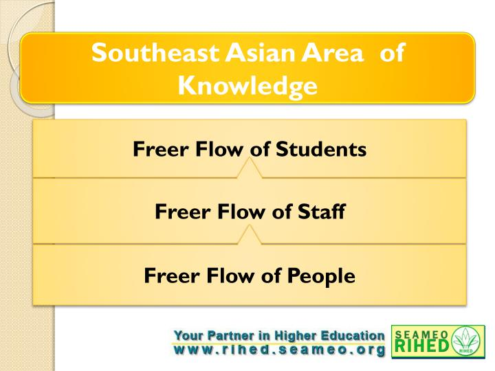 Southeast Asian Area  of Knowledge