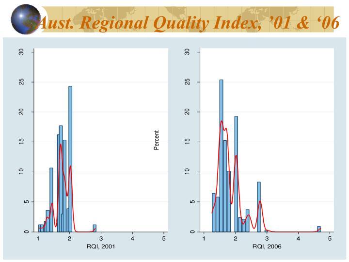 Aust. Regional Quality Index, '01 & '06