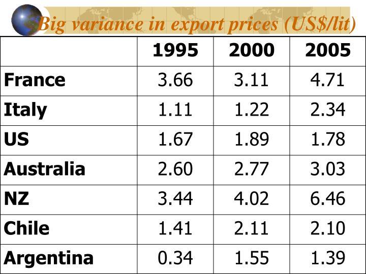 Big variance in export prices (US$/lit)