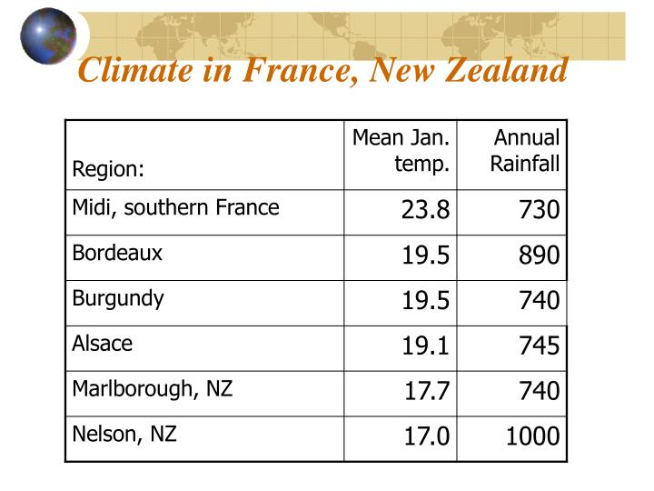 Climate in France, New Zealand
