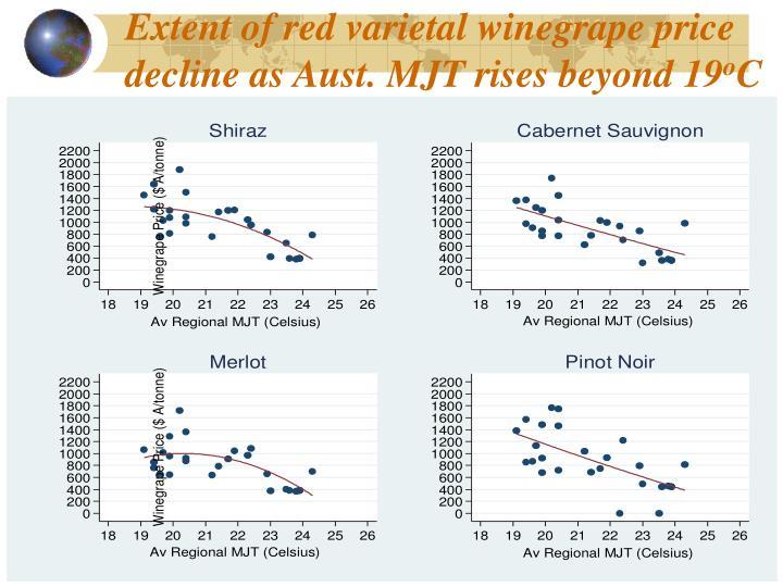 Extent of red varietal winegrape price decline as Aust. MJT rises beyond 19
