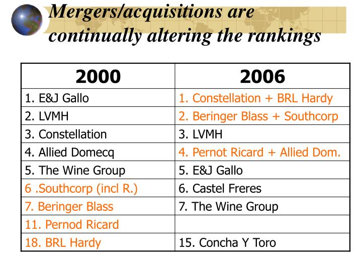 Mergers/acquisitions are continually altering the rankings