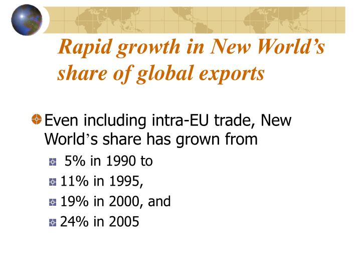Rapid growth in New World's share of global exports