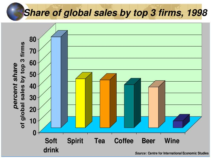 Share of global sales by top 3 firms, 1998