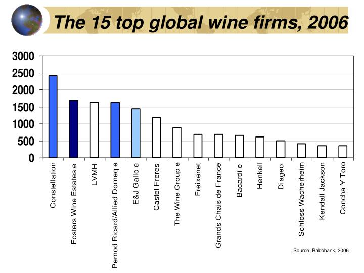 The 15 top global wine firms, 2006