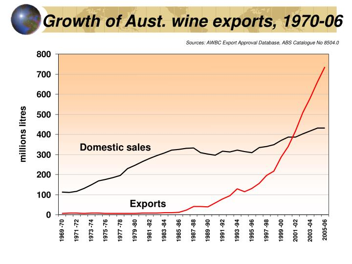 Growth of Aust. wine exports, 1970-06