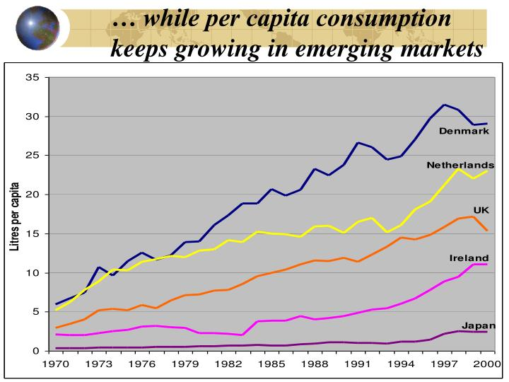 … while per capita consumption keeps growing in emerging markets