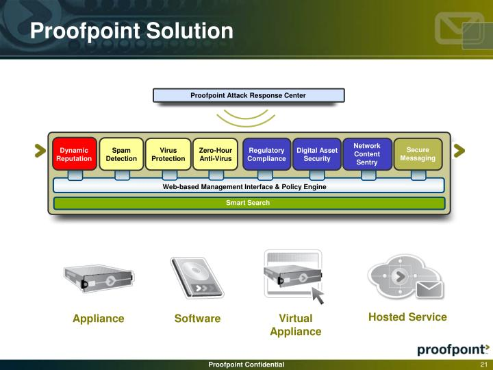 Proofpoint Solution