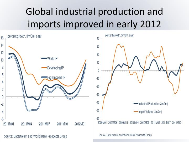 Global industrial production and imports improved in early 2012