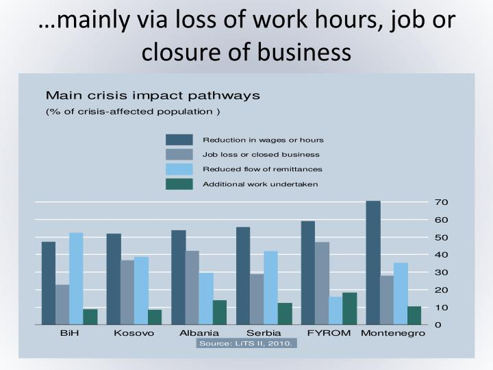 …mainly via loss of work hours, job or closure of business