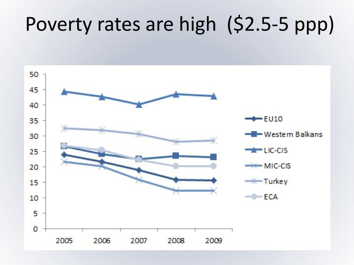 Poverty rates are high  ($2.5-5 ppp)