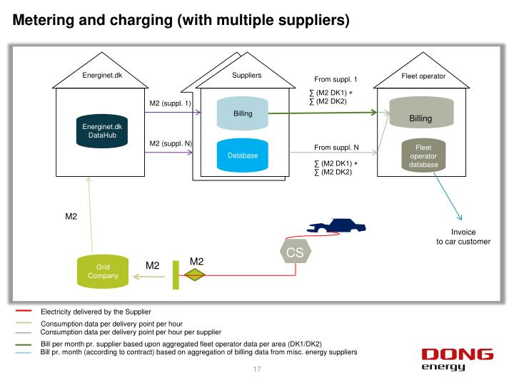 Metering and charging (with multiple suppliers)
