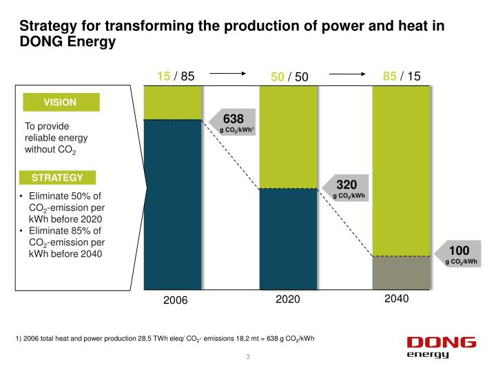 Strategy for transforming the production of power and heat in dong energy