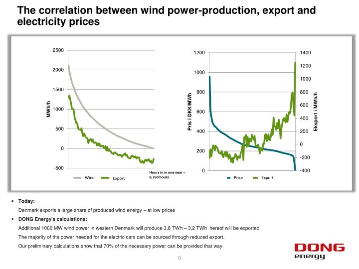 The correlation between wind power-production, export and electricity prices