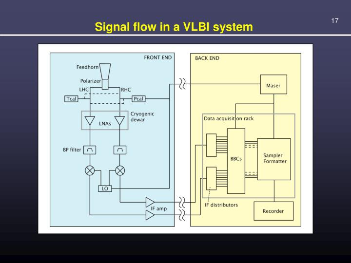 Signal flow in a VLBI system