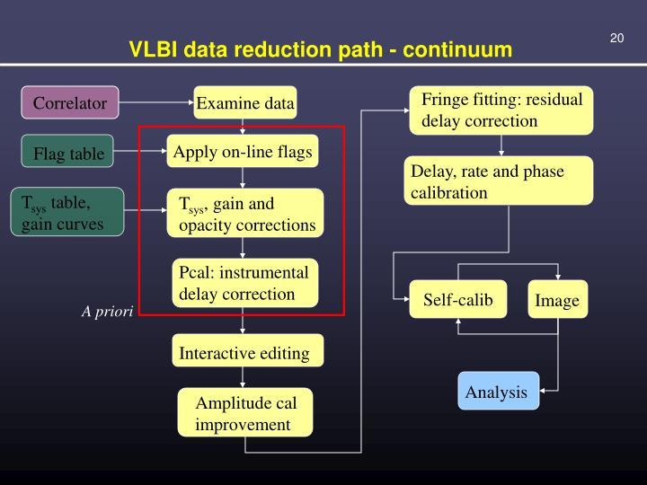 VLBI data reduction path - continuum