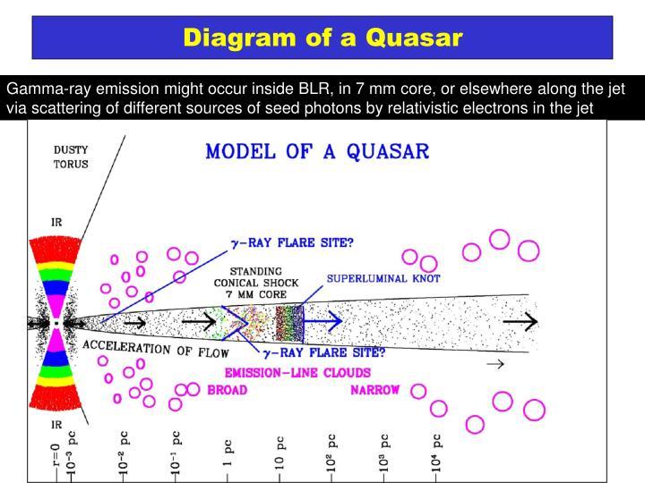 Diagram of a quasar