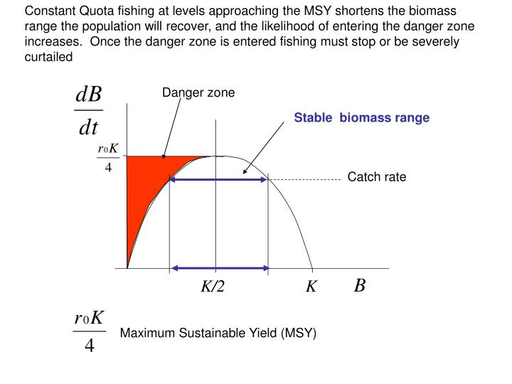 Constant Quota fishing at levels approaching the MSY shortens the biomass range the population will recover, and the likelihood of entering the danger zone increases.  Once the danger zone is entered fishing must stop or be severely curtailed