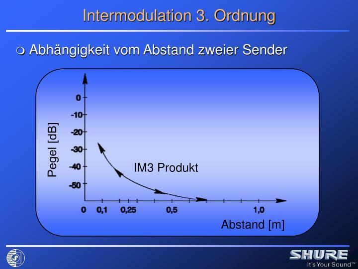 Intermodulation 3. Ordnung
