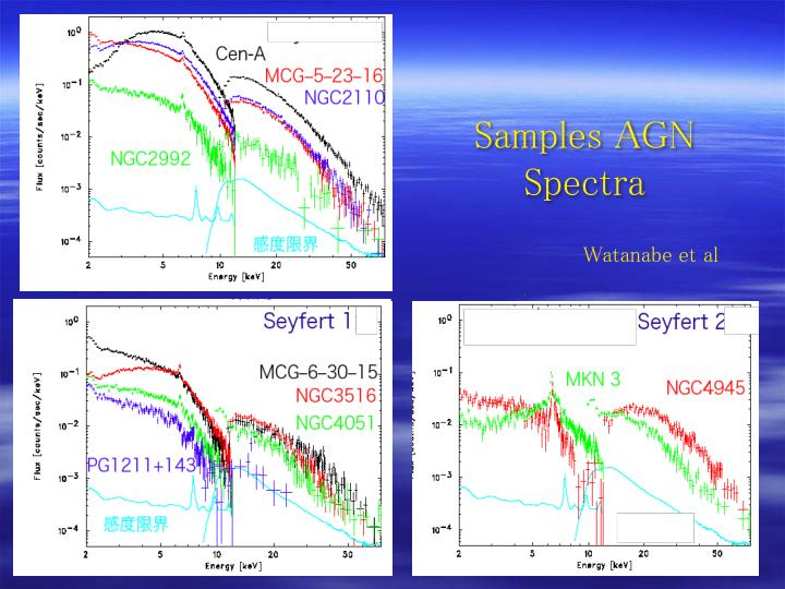 Samples AGN Spectra